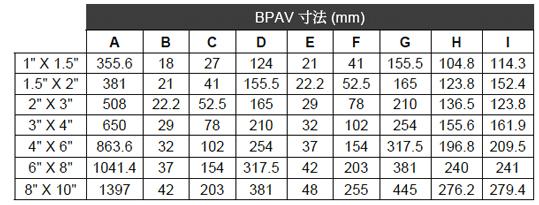 BPAV_DM