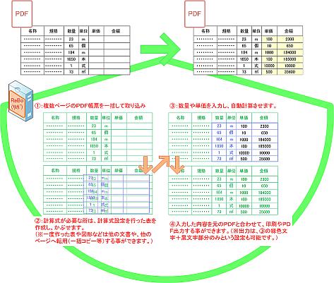 PDF活用及びPDF編集
