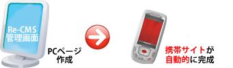 説明図PC携帯