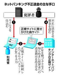 ネットバンク図