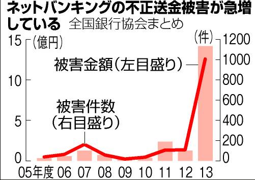 被害グラフ