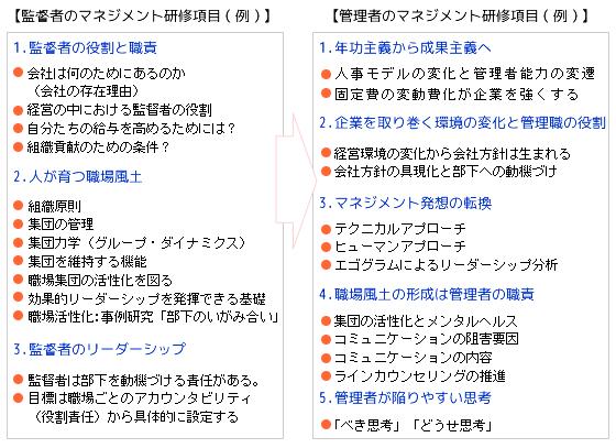 マネジメントと研修3