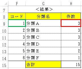 COUNTIF関数_Ke