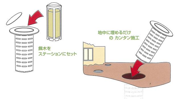 テスター施工設置方法