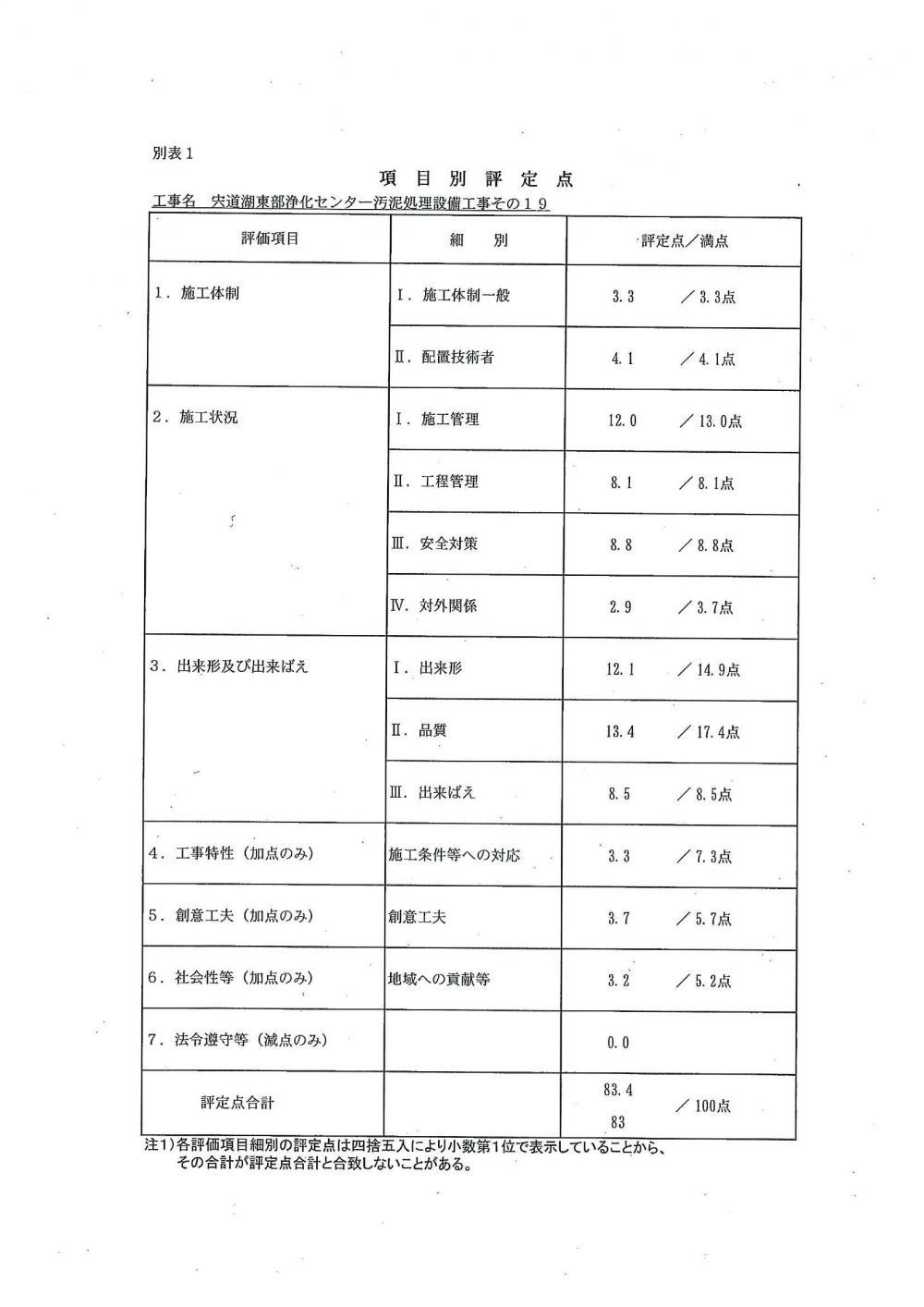 宍道湖_成績書2